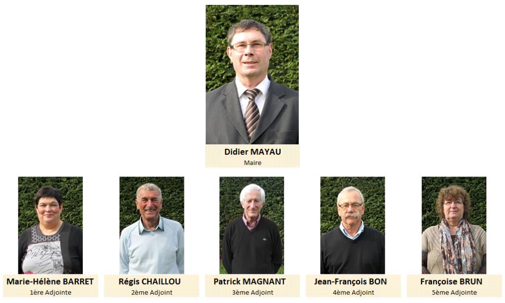 Conseil Municipal - Maire Didier MAYAU - 1ère Adjointe Marie-Hélène BARRET - 2ème Adjoint Régis CHAILLOU - 3ème Adjoint Patrick MAGNANT - 4ème Adjoint Jean-François BON - 5ème Adjointe Françoise BRUN
